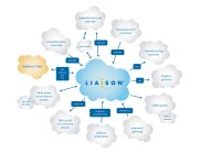 Liaison Cloud Solutions